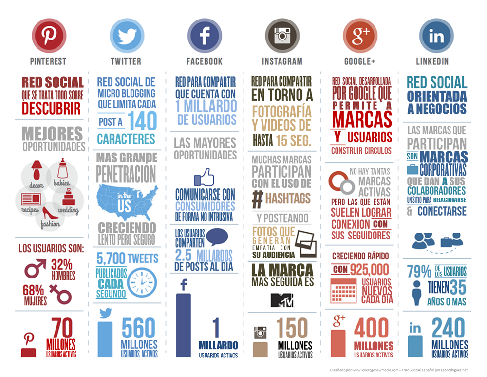infografia-rrss