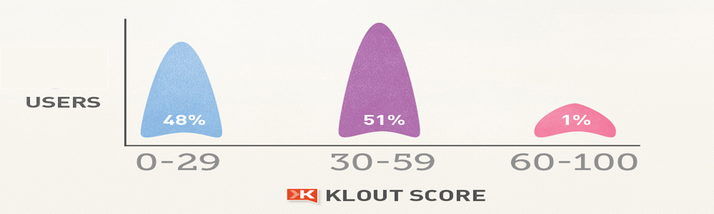 klout commo