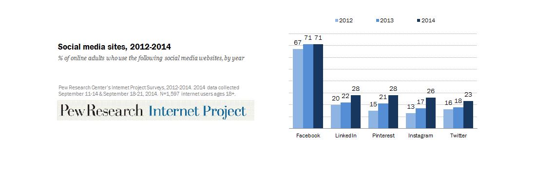 social-media2014
